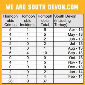 homophobic incidents South Devon