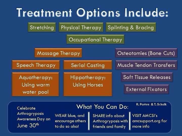 AMC treatment