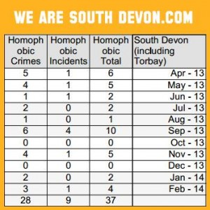 homophobic incidents South Devon