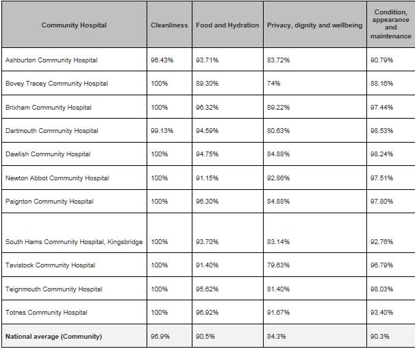 Community Hospital results